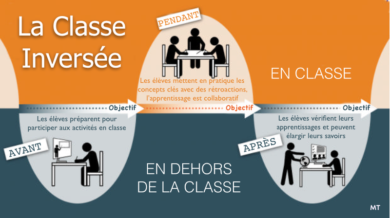 Raphael_classe_inversee_infographie